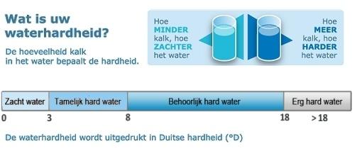Klik hier voor uw waterhardheid